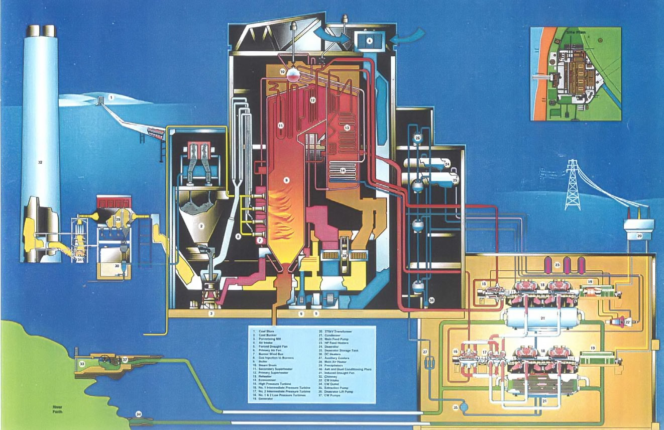Longannet Power Station Fife Scotland Stations Of The Uk Plant General Layout Sectional Diagram