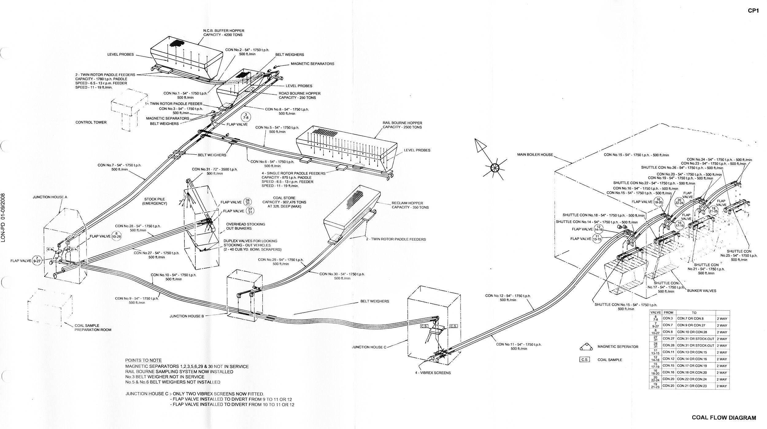 gas plant boiler diagram