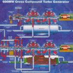 Cross-compound turbine and generator arrangement at Longannet