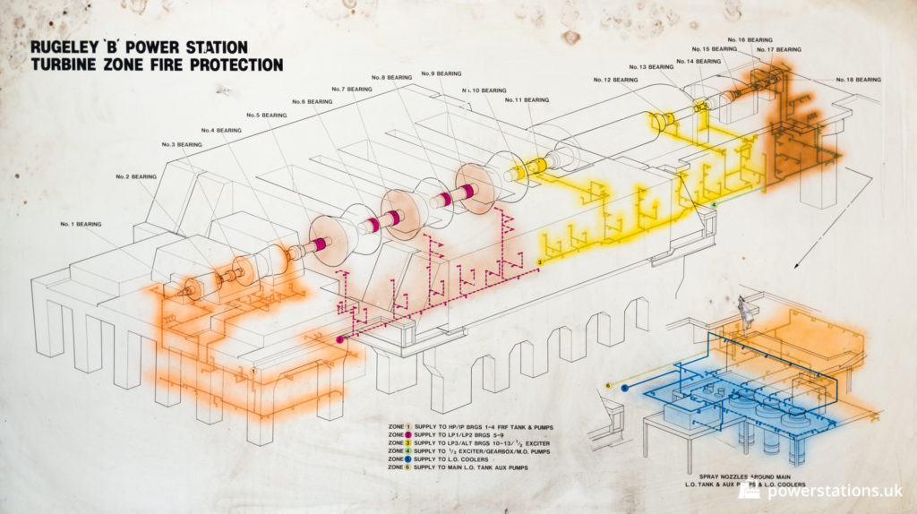 Diagram of turbine as seen on display in the turbine hall (showing fire protection)