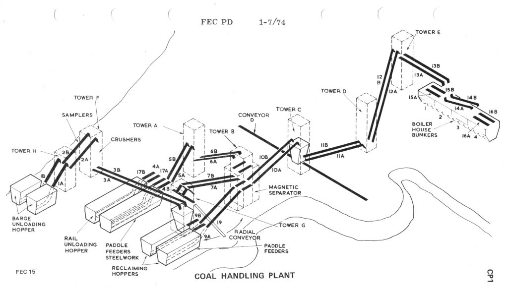 Layout of Coal Plant