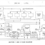 Water Treatment Plant Flow Diagram