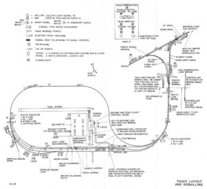 Track layout and signalling